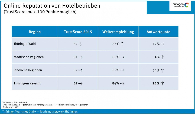 TrustScore Thueringer Beherbergungsbetriebe 2015