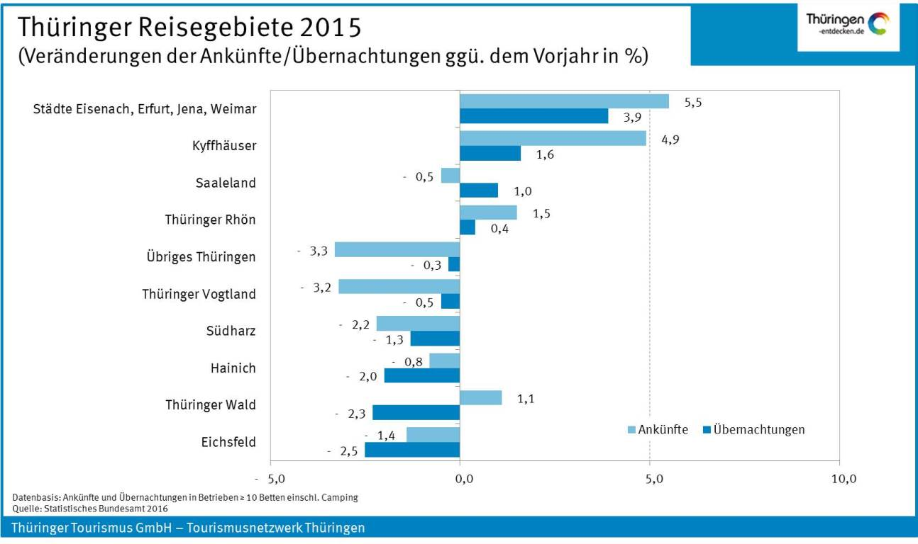 Thüringer Reisegebiete 2015