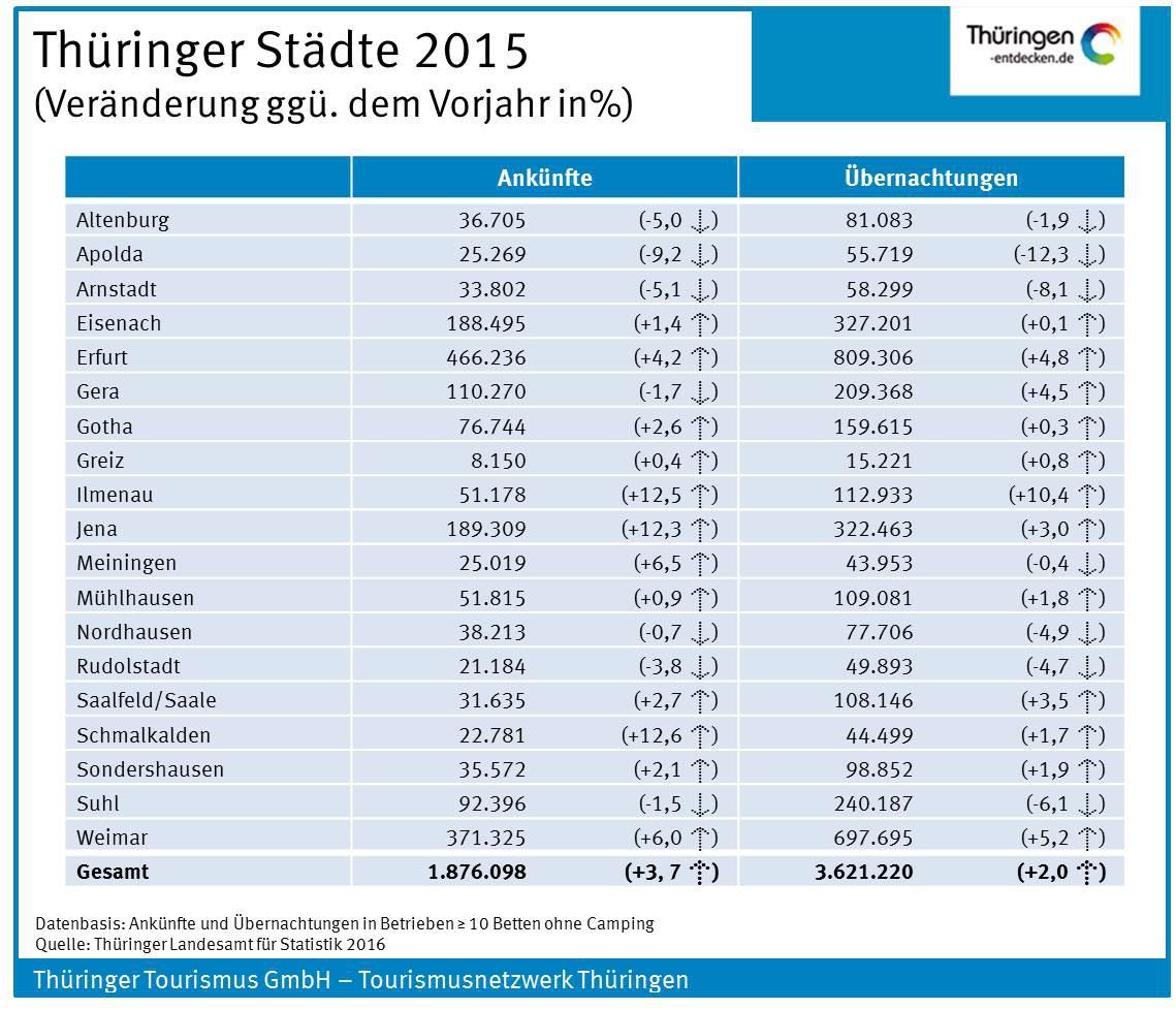 Thüringer Städte  2015