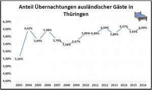 Graphik ausländische Gäste in Thüringen