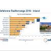 Saaleradweg neu in TOP 10 der befahrenen Radwege 2016