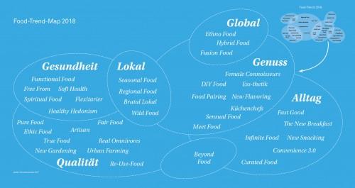 Foodtrends vom Zukunftsinstitut