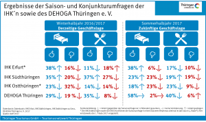 Ergebnisse der Saisonumfrage 2017