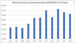Übernachtungen-2006-2016-Ausländische Gäste