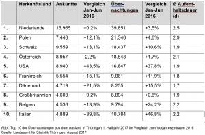 Ausländische Gäste in Thüringen 1.HJ 2017