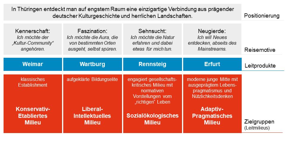 Zielgruppen-Familienmarke Thüringen in der Übersicht