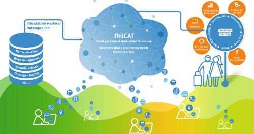 Abläufe der Content-Datenbank ThüCAT grafisch dargelegt