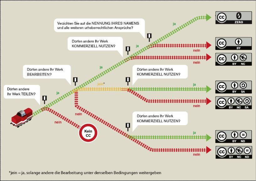 Beschreibung der Möglichkeiten von Lizenzrechten nach dem Lizensmodell Creative Commons