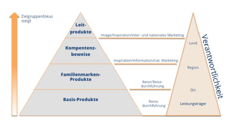 Hierachiepyramide der Content-Verantwortlichkeiten in der ThüCAT von den Basisprodukten zu den Leitprodukten