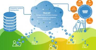 ThüCAT – Tourismus digital neu denken