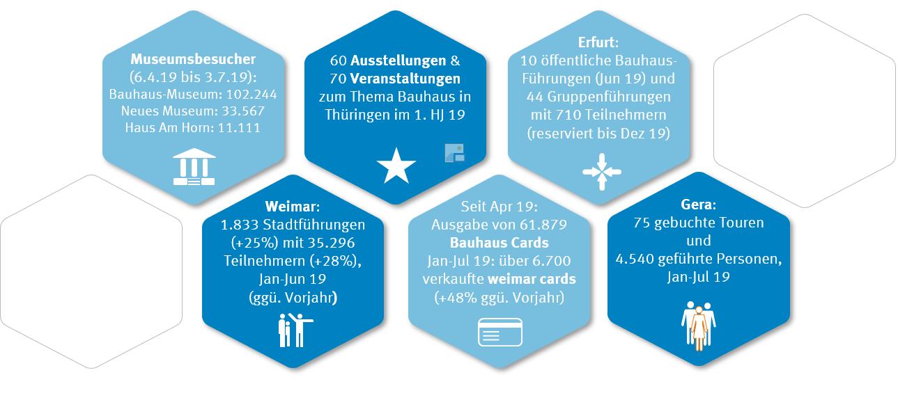 Ausgewählte Zahlen zum Bauhaus in Thüringen aus Weimar, Erfurt und Gera