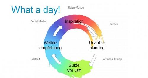 """Grafik zur Darstellung der Idee hinter der App """"What a day!"""""""