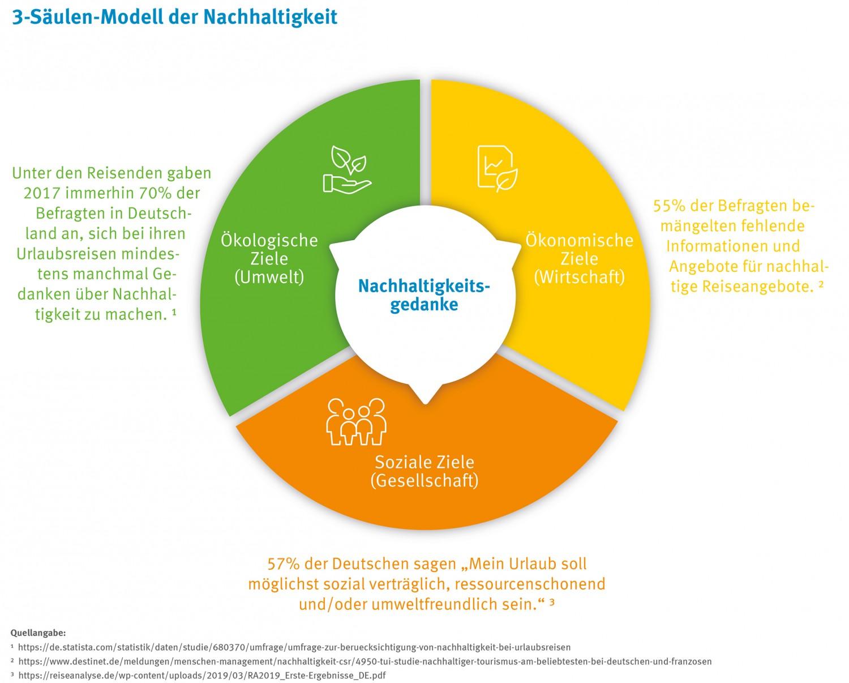 Ökologie, Ökonomie, Soziales im Kontext Nachhaltigkeit