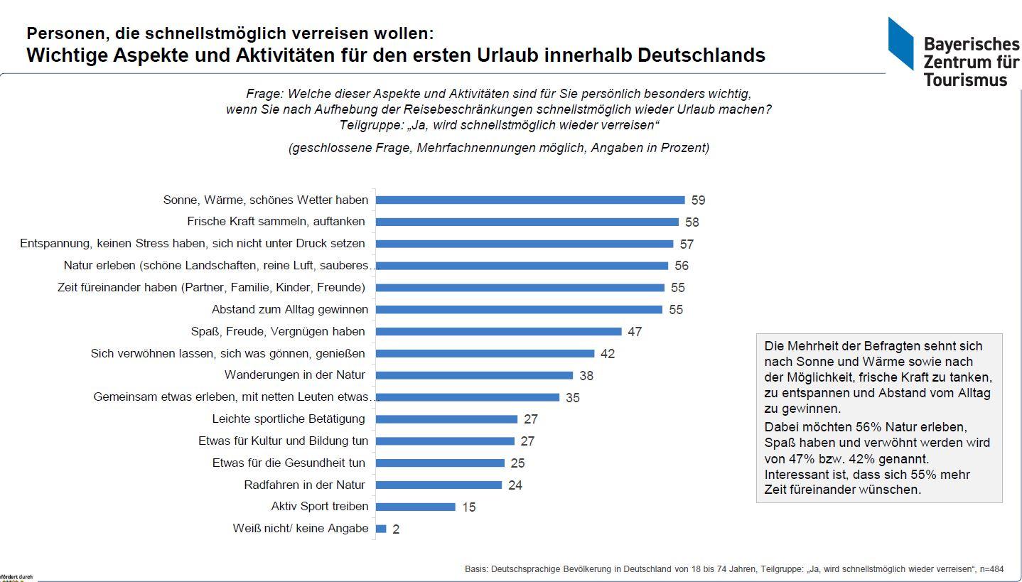 Balkendiagramm Aspekte und Aktivitäten für den ersten Urlaub innerhalb Deutschlands