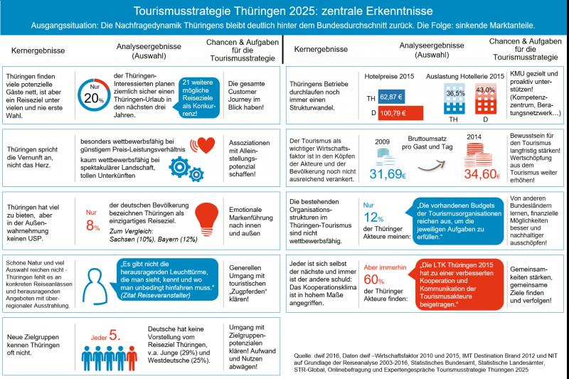 Tourismusstrategie Thüringen 2025: zentrale Erkenntnisse
