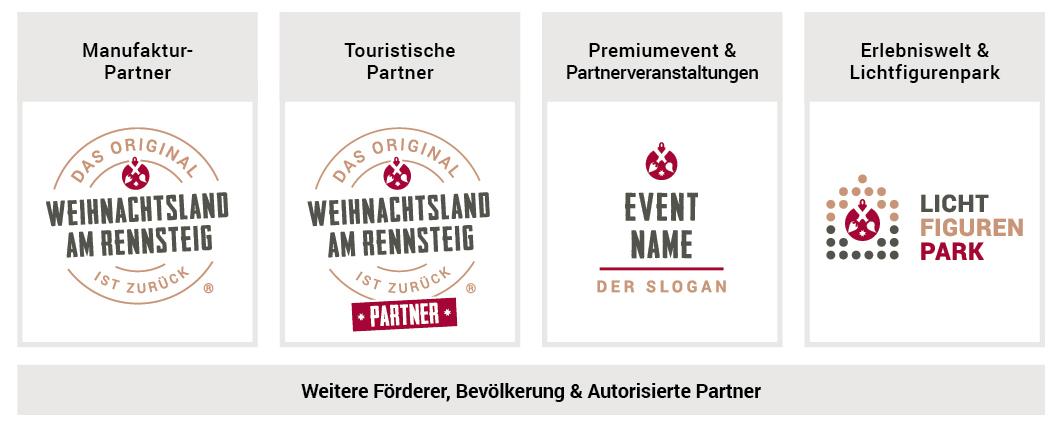 Weihnachtsland am Rennsteig: Übersicht der vier Projektsäulen mit dazugehörigem Logo