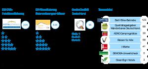 Klassifizierungen und Zertifizierungen in Thüringen 2020