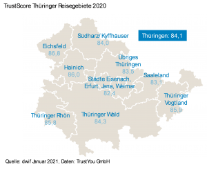 TrustScore Thüringer Reisegebiete 2020