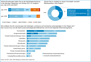 Balkendiagramm zu den Erwartungen der Nachfrageentwicklung für September und Oktober 2021