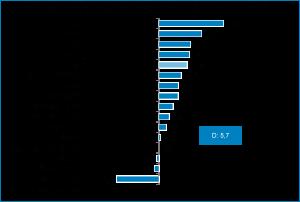 Grafik zur Nachfrageentwicklung im Thüringen Tourismus Januar bis Juli 2021 als Balkendiagramm